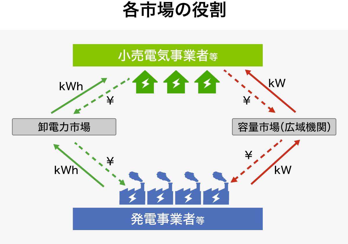 運営 電力 推進 的 機関 広域