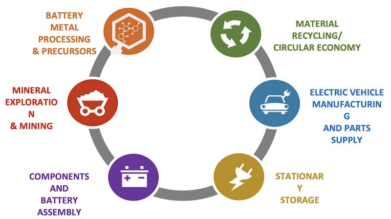 カナダにおける蓄電池産業のエコシステム