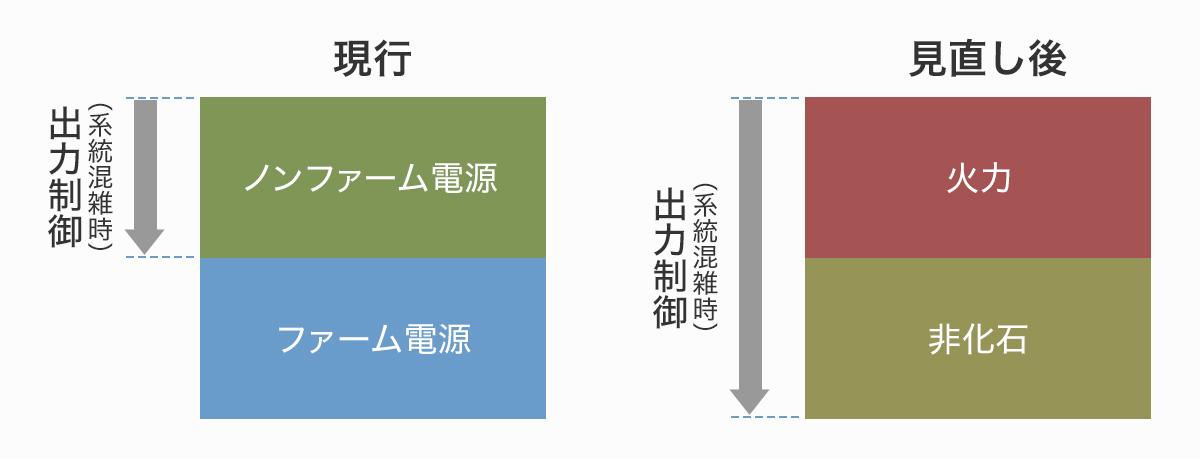 系統混雑時の出力抑制順序イメージ