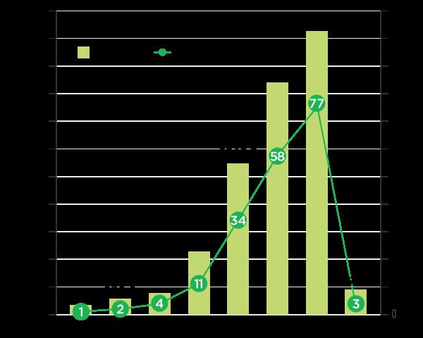 国内企業等によるグリーンボンド等の発行実績