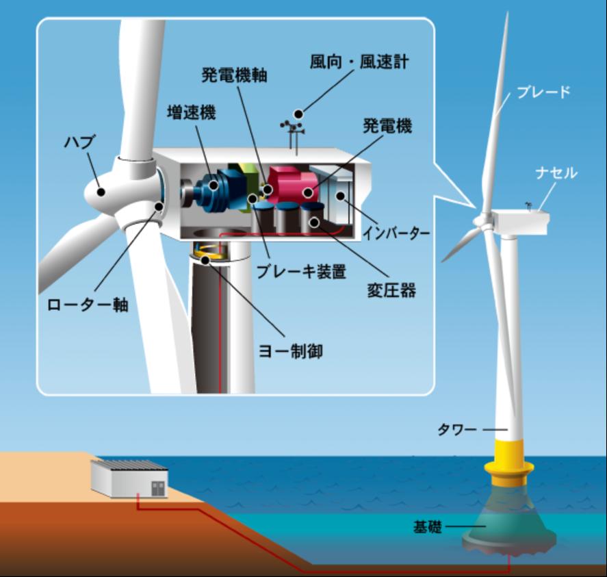 風車の構造