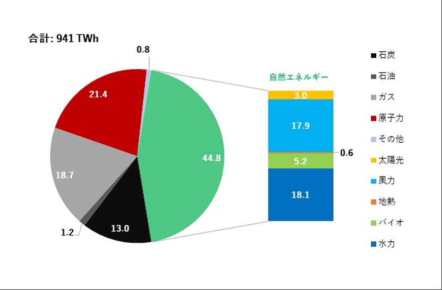 世界全体と主要国の発電電力量と電源構成(最新四半期)