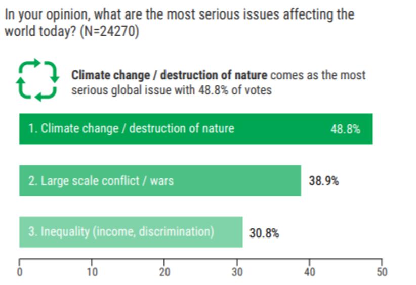 世界経済フォーラム「Global Shapers Survey」 Annual Survey 2017より