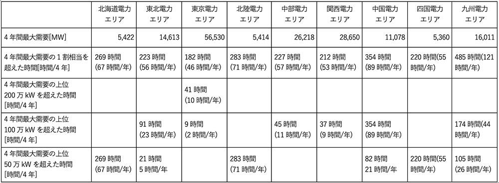 各エリアの最大需要と高位需要4年間の時間数