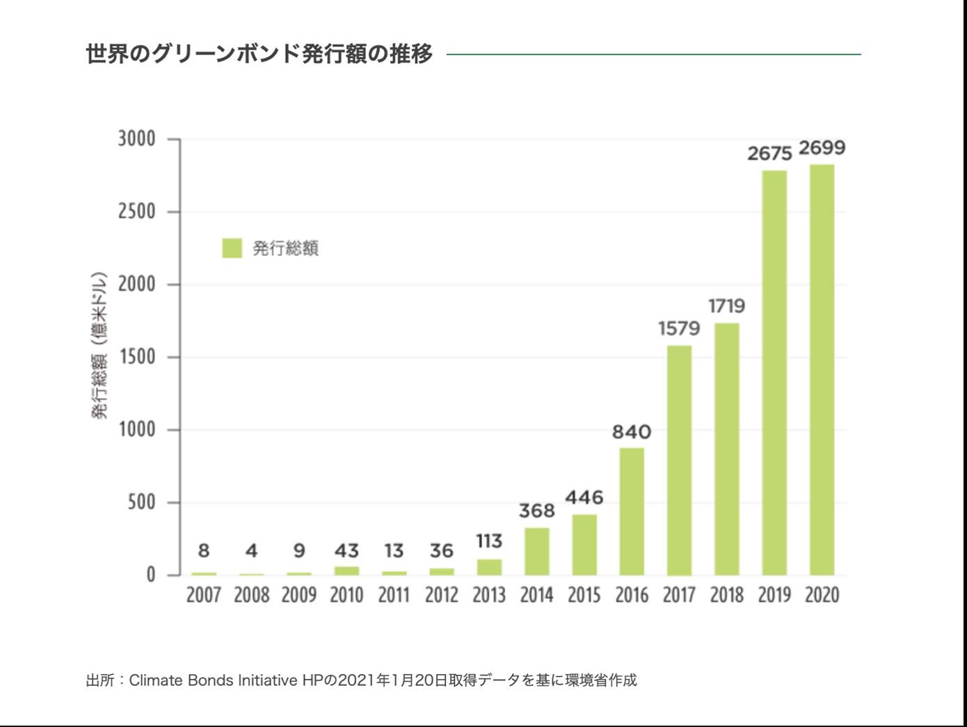 世界で拡大するグリーンボンド市場