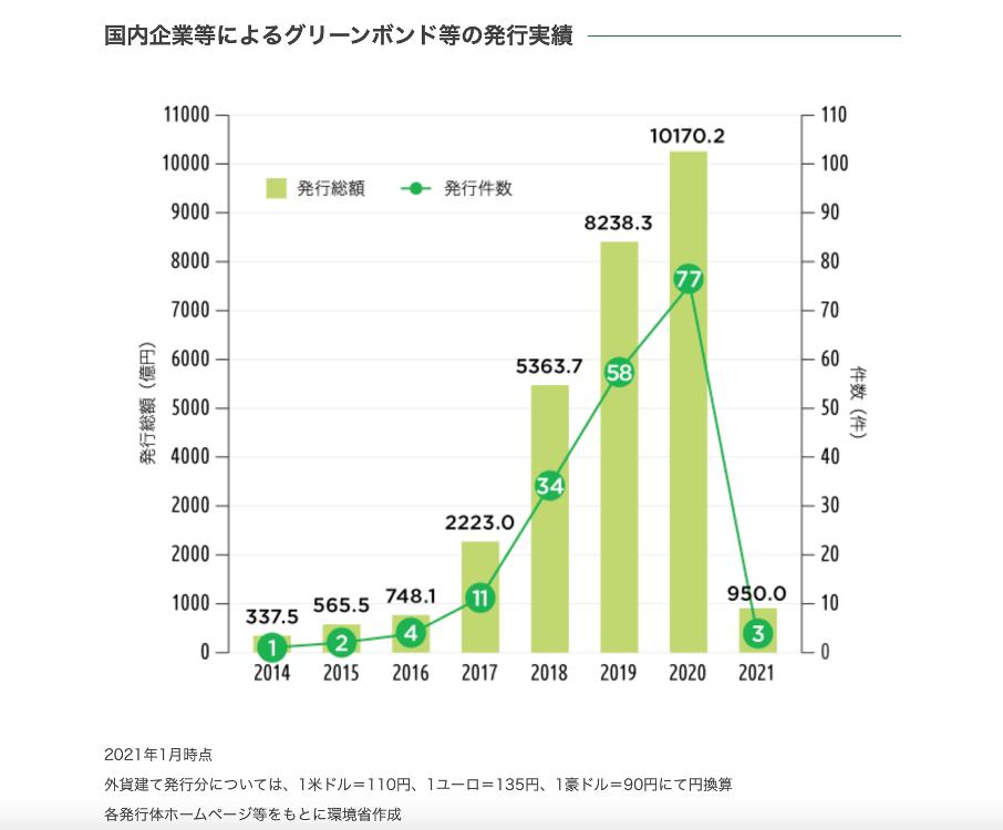 日本のグリーンボンド市場