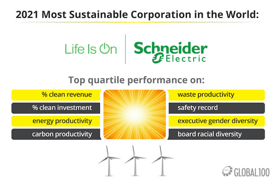 Top company profile: Schneider Electric leads decarbonizing megatrend