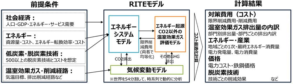 RITEのエネルギー需給モデルの概要