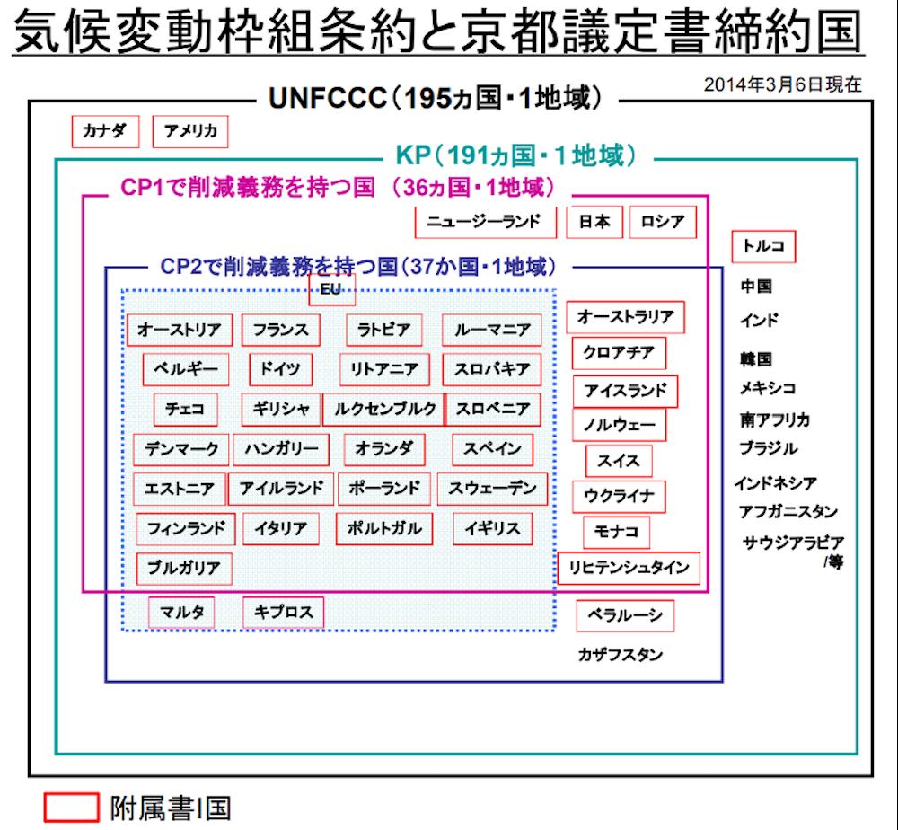 気候変動枠組条約と京都議定書締約国