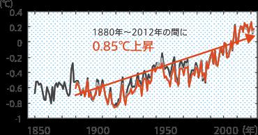 世界平均地上気温(陸域+海上)の偏値