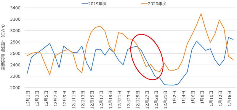 需要実績 全国計(2020年12月1日〜2021年1月21日)