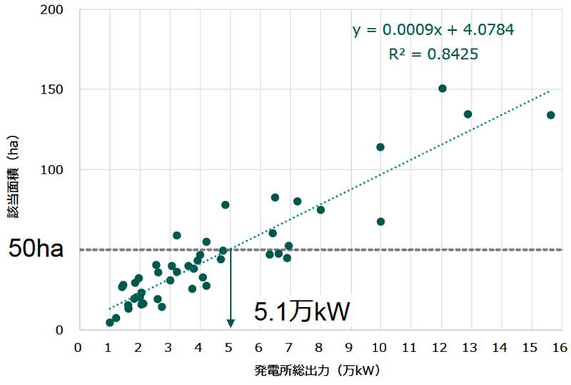 風力発電事業面積と出力の関係