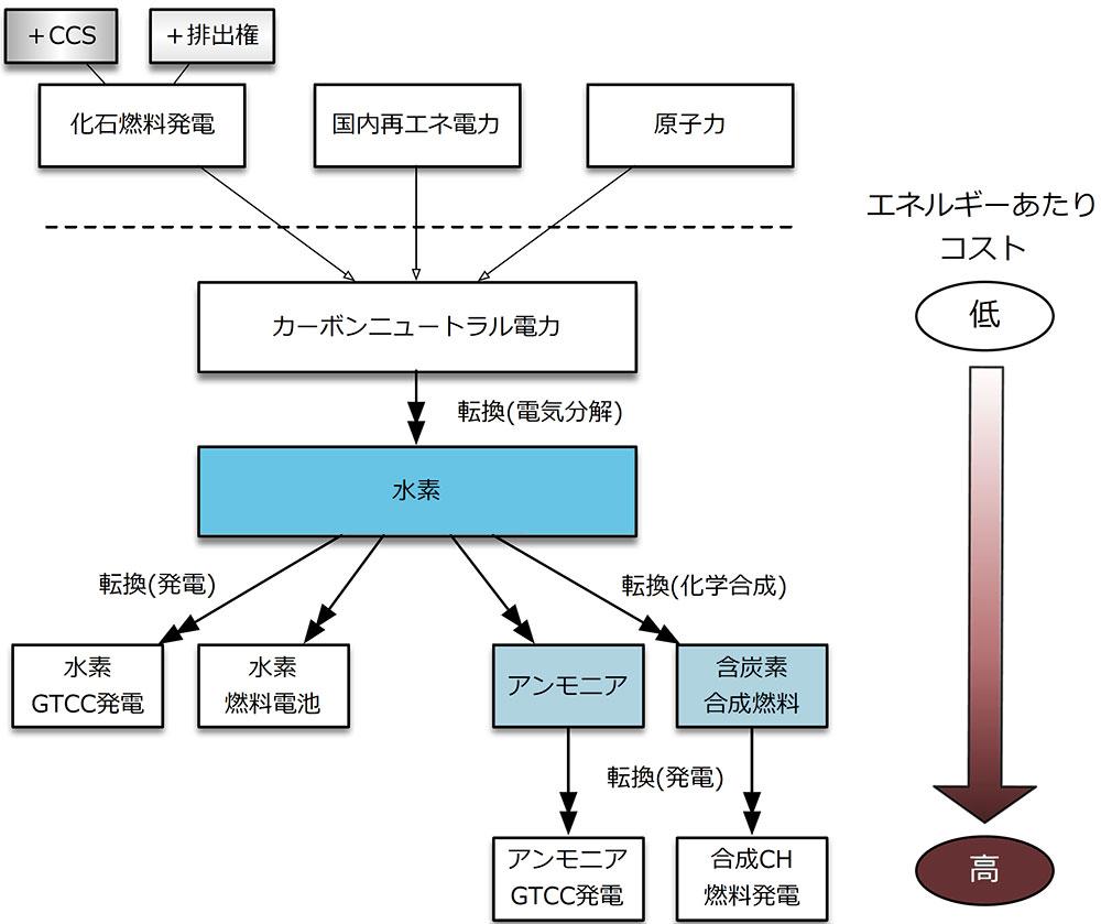 国内におけるカーボンニュートラルエネルギーのフロー
