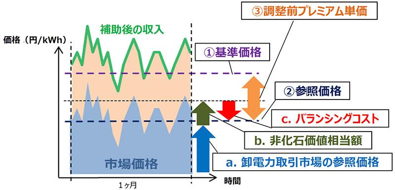 FIP参照価格 算定方法イメージ