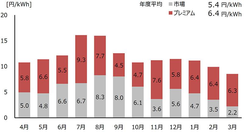 前年度参照+月間補正の場合の収入単価