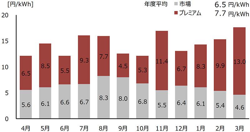 前年度参照+月間補正+0.01円コマ補正の場合の収入単価