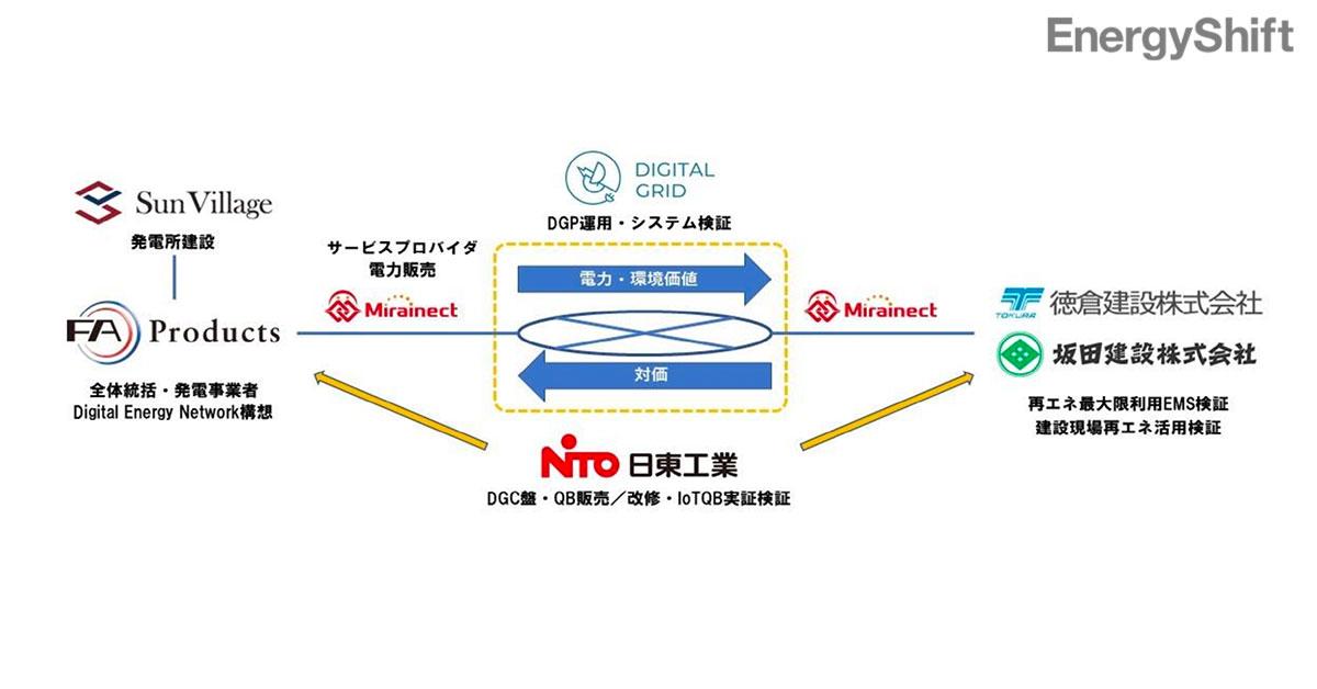 FAプロダクツとデジタルグリッドがNon FIT電源でP2P取引