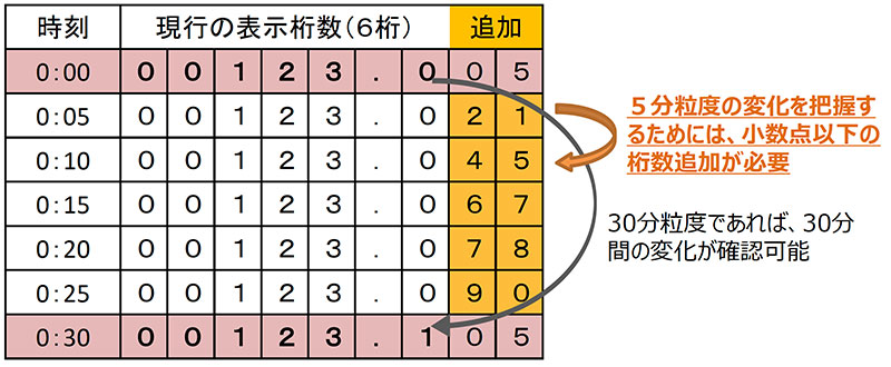 メーターの表示桁数の追加の必要性