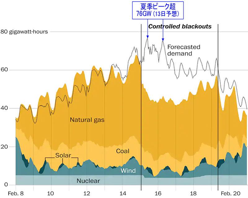 テキサス停電時の需給推移(2021/2/8~2/20)