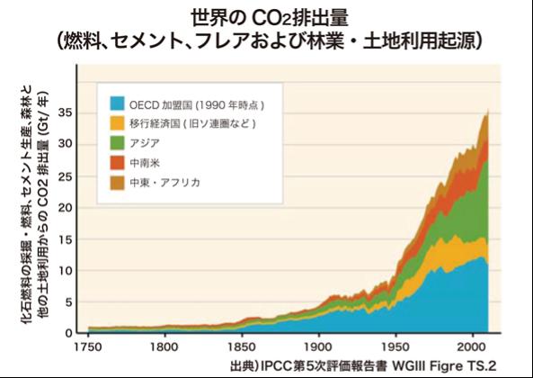 世界のCO2排出量