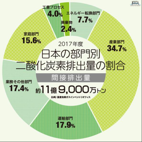 日本国内における二酸化炭素排出量の割合