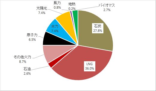 2019年度の日本全体における電源構成