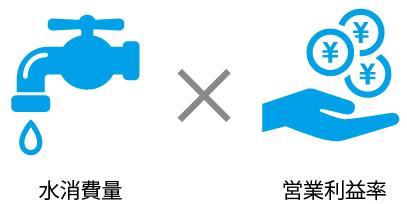 単位生産量当り水消費量×OPM(営業利益率)