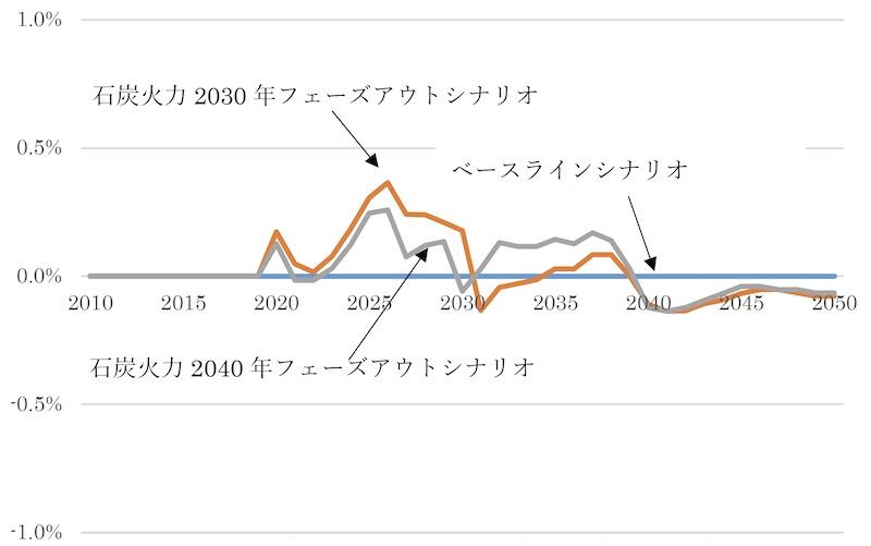 石炭火力2030年/2040年段階的廃止の経済成長への影響