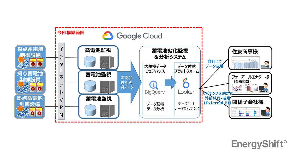 蓄電池の運用・劣化監視をGoogle Cloudで 住友商事グループ、リユース電池拡大に向け