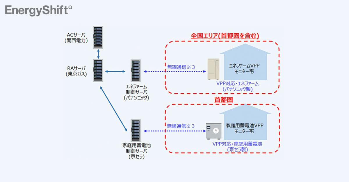 家庭用燃料電池3,000台をデジタル管理 関電・東ガスがVPP実証
