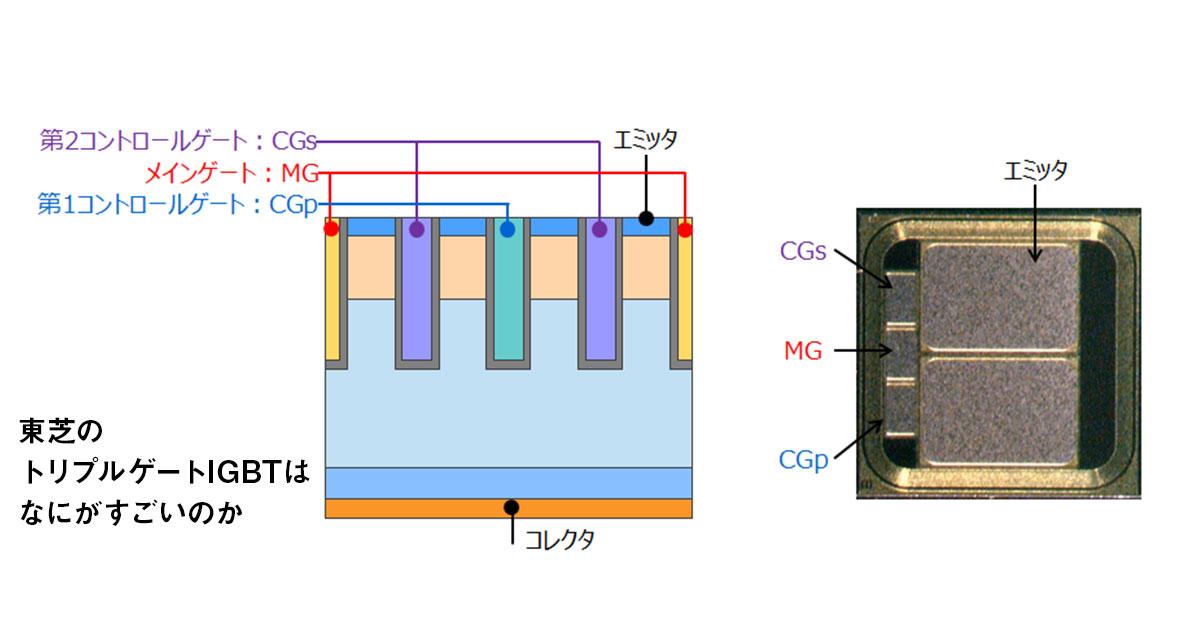 東芝、電力変換時の電力損失を40%も減らせるパワー半導体を開発