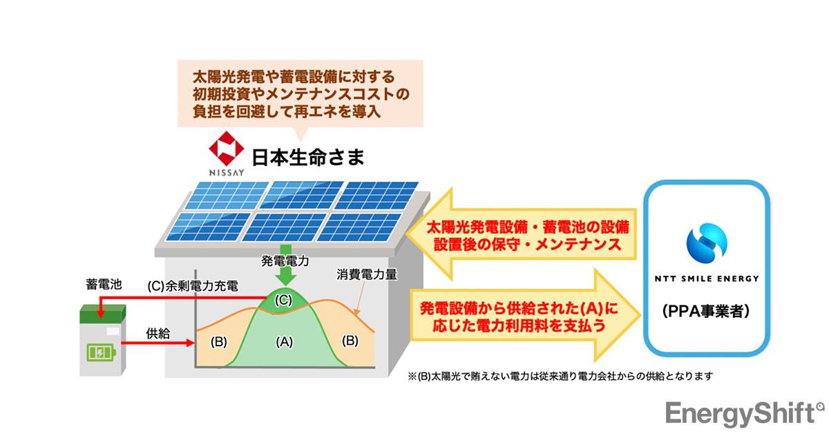日本生命の脱炭素戦略 全国約1,500の営業拠点をゼロ・エネルギー化へ