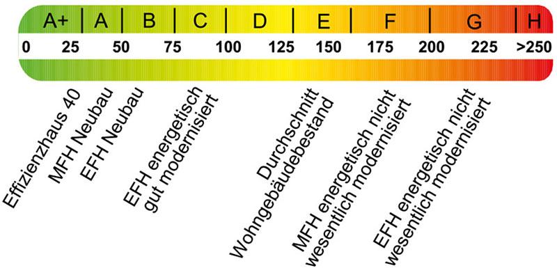 ドイツの建物のエネルギー証明書 出典:DENA